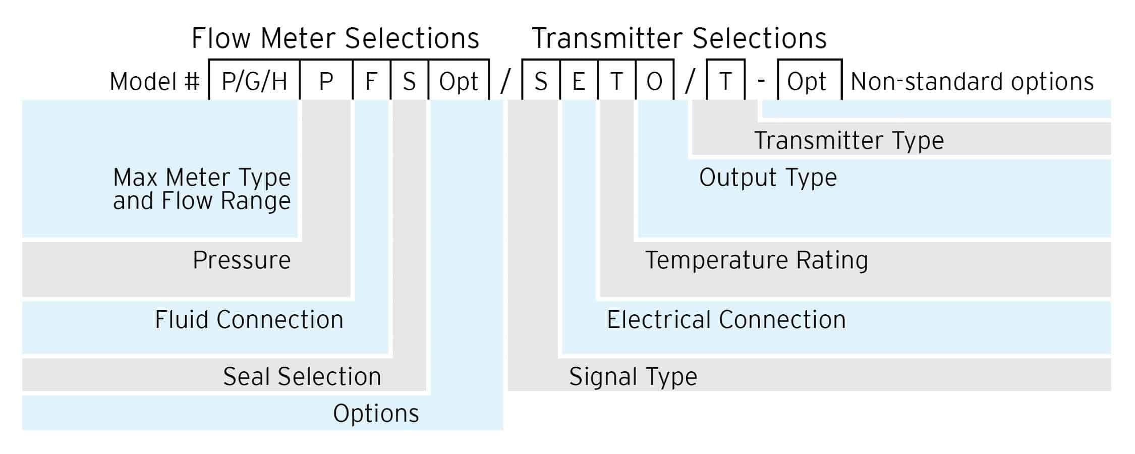 Part Matrix - Max Precision Flow Meters