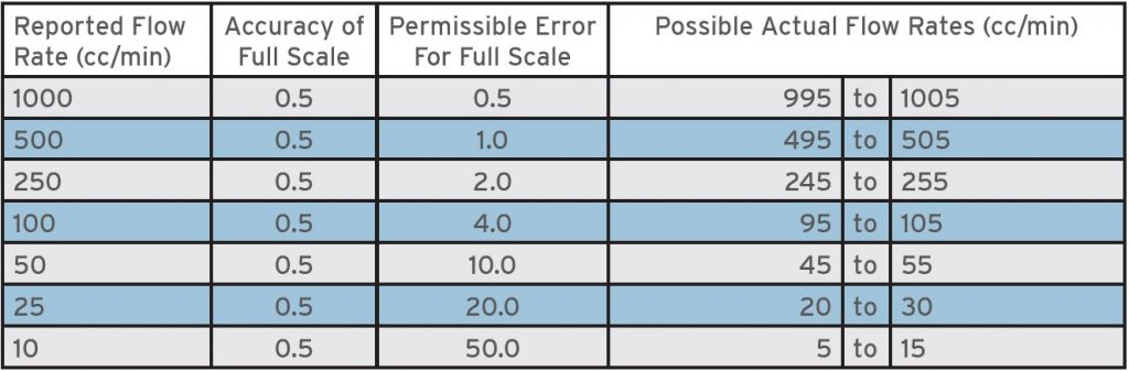 Full Scale Accuracy Table