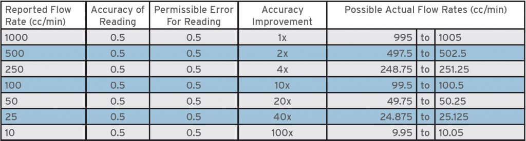 Reading Accuracy Table