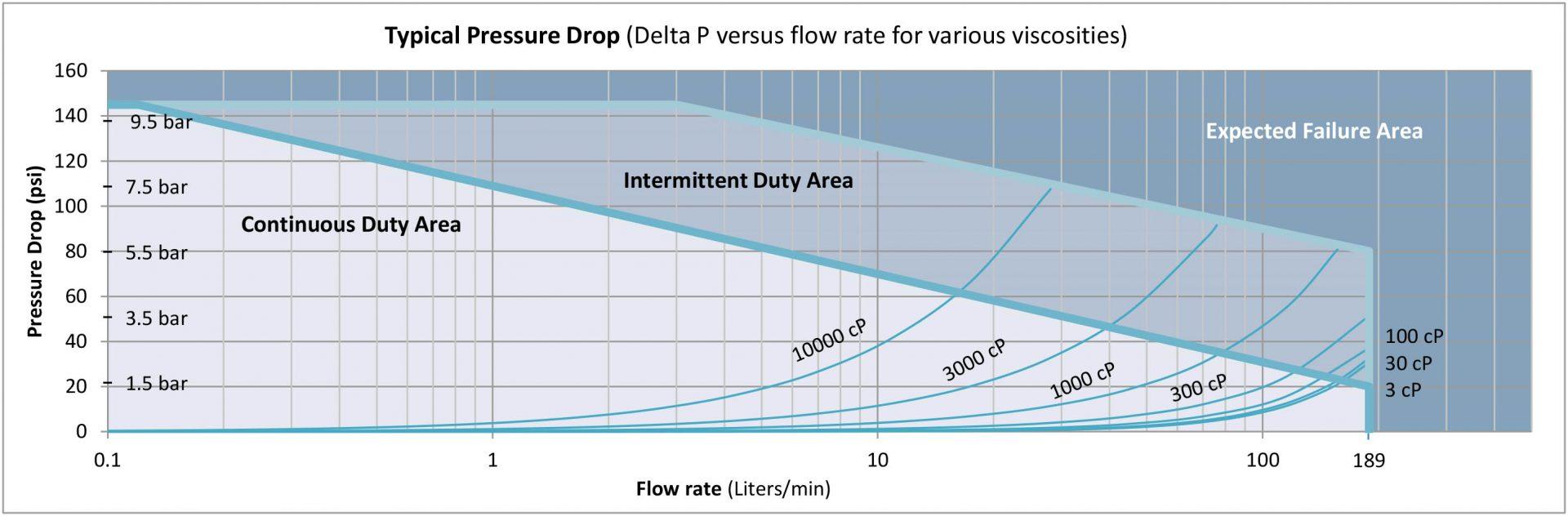 H241-Pressure-Drop-Curve