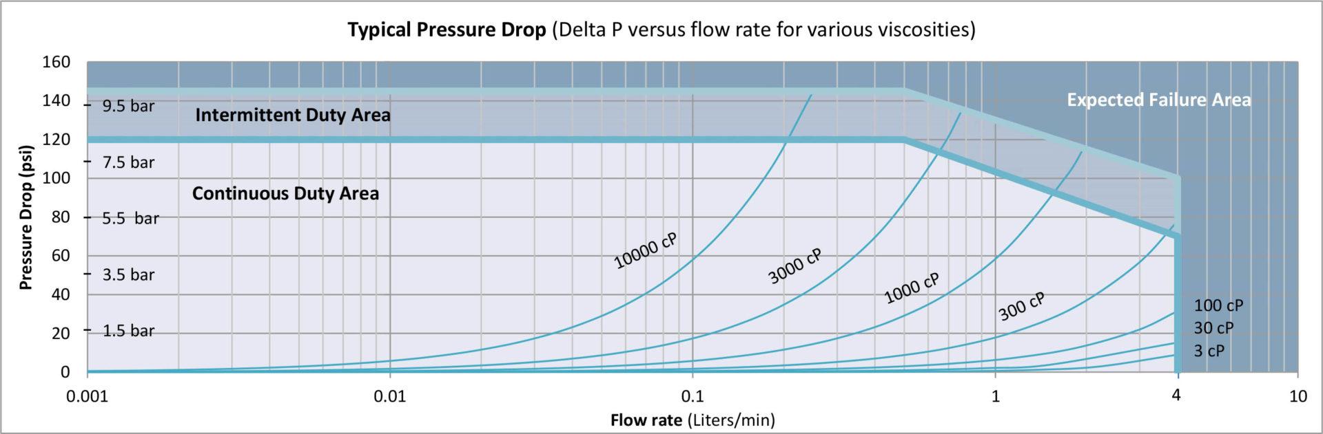 G004 Pressure Drop Curve