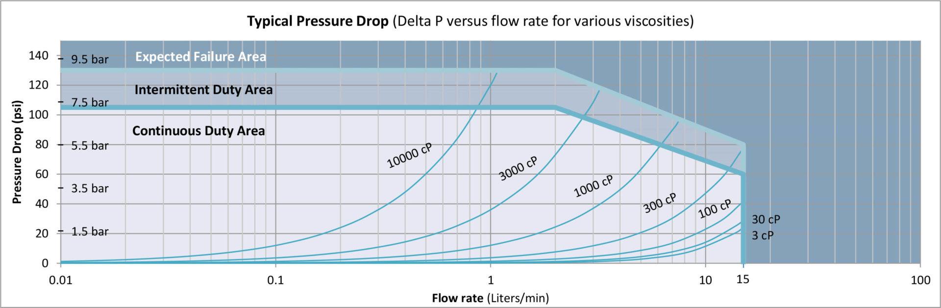 G015 Pressure Drop Curve
