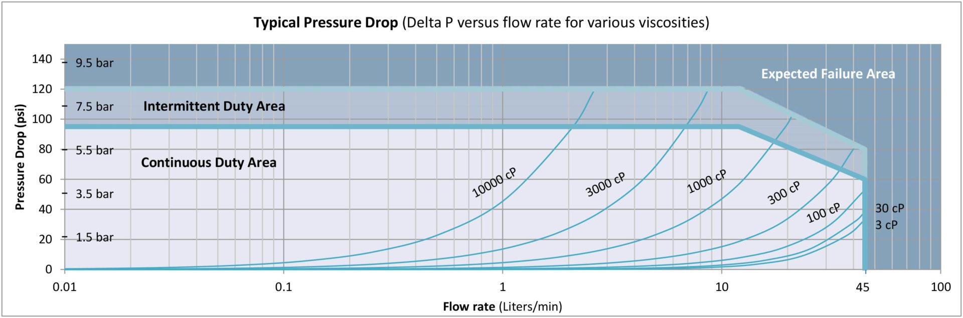 G045 Pressure Drop Curve