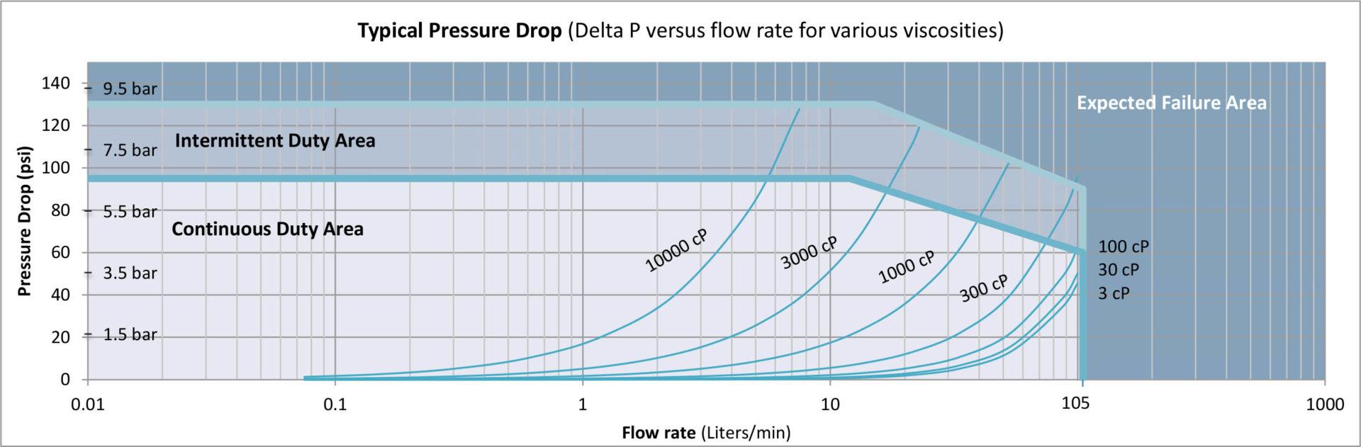 G105 Pressure Drop Curve