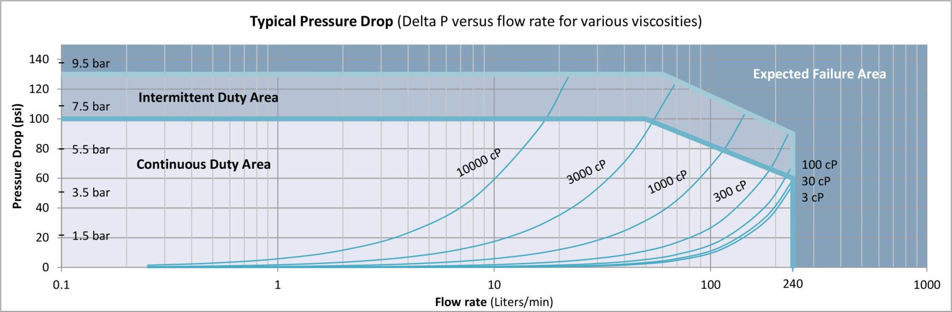 G240 Pressure Drop Curve