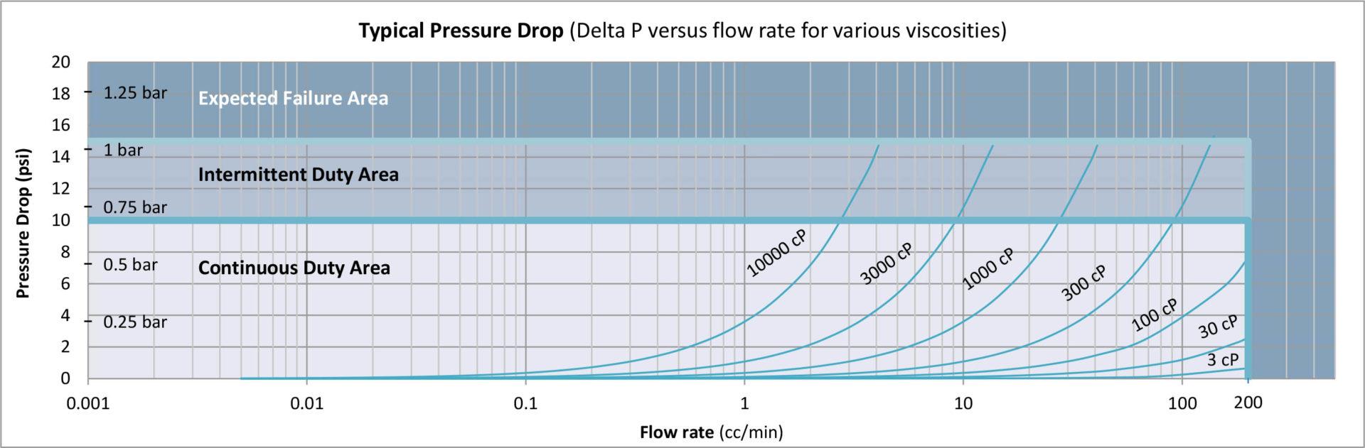 P001 Pressure Graph