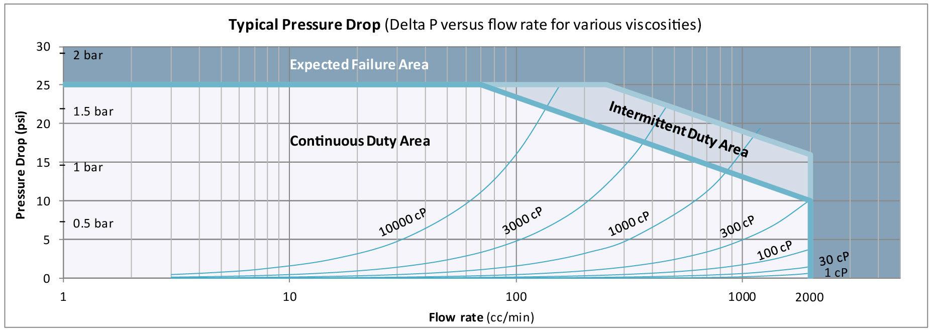 P234 PressureDropGraph