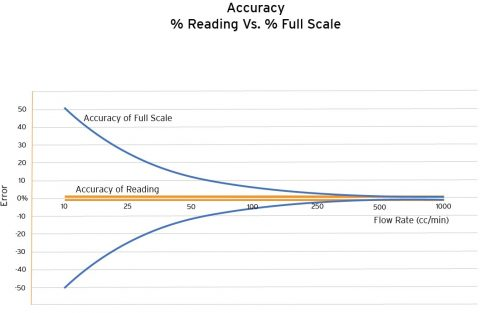 Accuracy Reading v Full Scale Chart